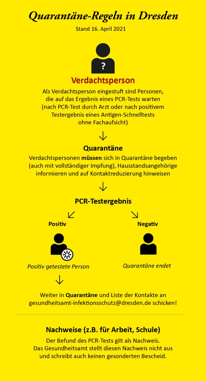 Coronavirus   Infektionsschutz   Landeshauptstadt Dresden