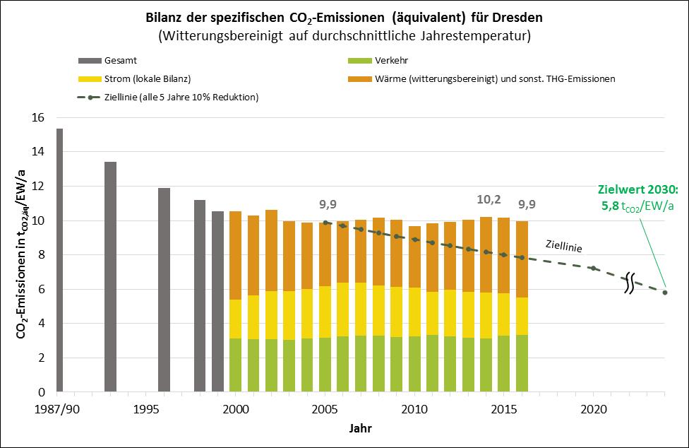 Dresden, Klimabilanz, CO2 Ausstoß