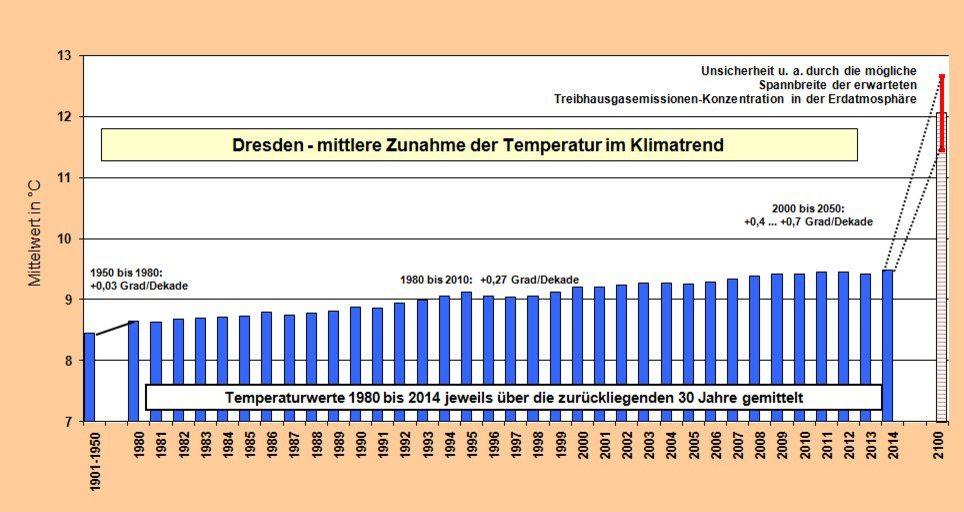 Temperatur Dresden
